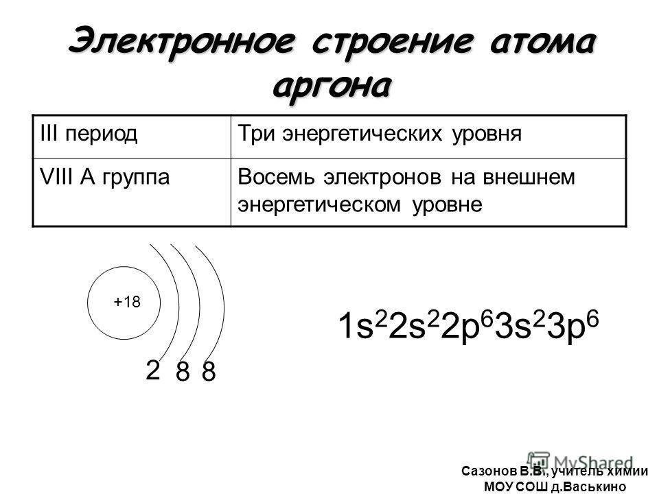Электронное строение атома аргона III периодТри энергетических уровня VIII А группаВосемь электронов на внешнем энергетическом уровне +18 2 1s 2 2s 2 2р 6 3s 2 3р 6 88 Сазонов В.В., учитель химии МОУ СОШ д.Васькино