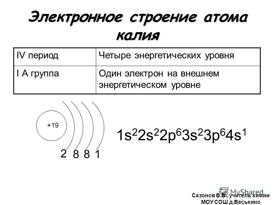 Электронное строение атома калия IV периодЧетыре энергетических уровня I А группаОдин электрон на внешнем энергетическом уровне +19 2 1s 2 2s 2 2р 6 3s 2 3р 6 4s 1 881 Сазонов В.В., учитель химии МОУ СОШ д.Васькино