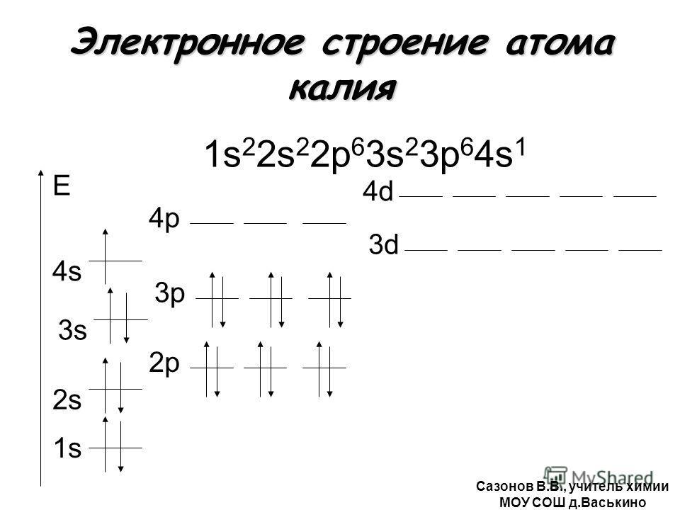 Электронное строение атома калия 1s 2 2s 2 2р 6 3s 2 3р 6 4s 1 1s E 2s2s 2р 3s 3р3р 3d 4s4s 4р 4d4d Сазонов В.В., учитель химии МОУ СОШ д.Васькино