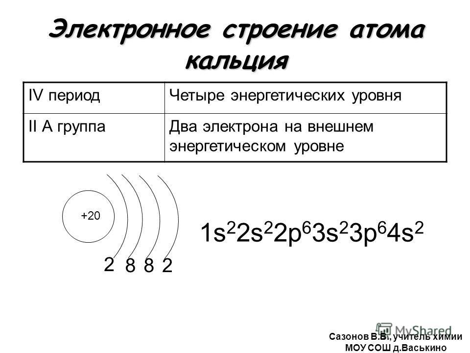 Электронное строение атома кальция IV периодЧетыре энергетических уровня II А группаДва электрона на внешнем энергетическом уровне +20 2 1s 2 2s 2 2р 6 3s 2 3р 6 4s 2 882 Сазонов В.В., учитель химии МОУ СОШ д.Васькино