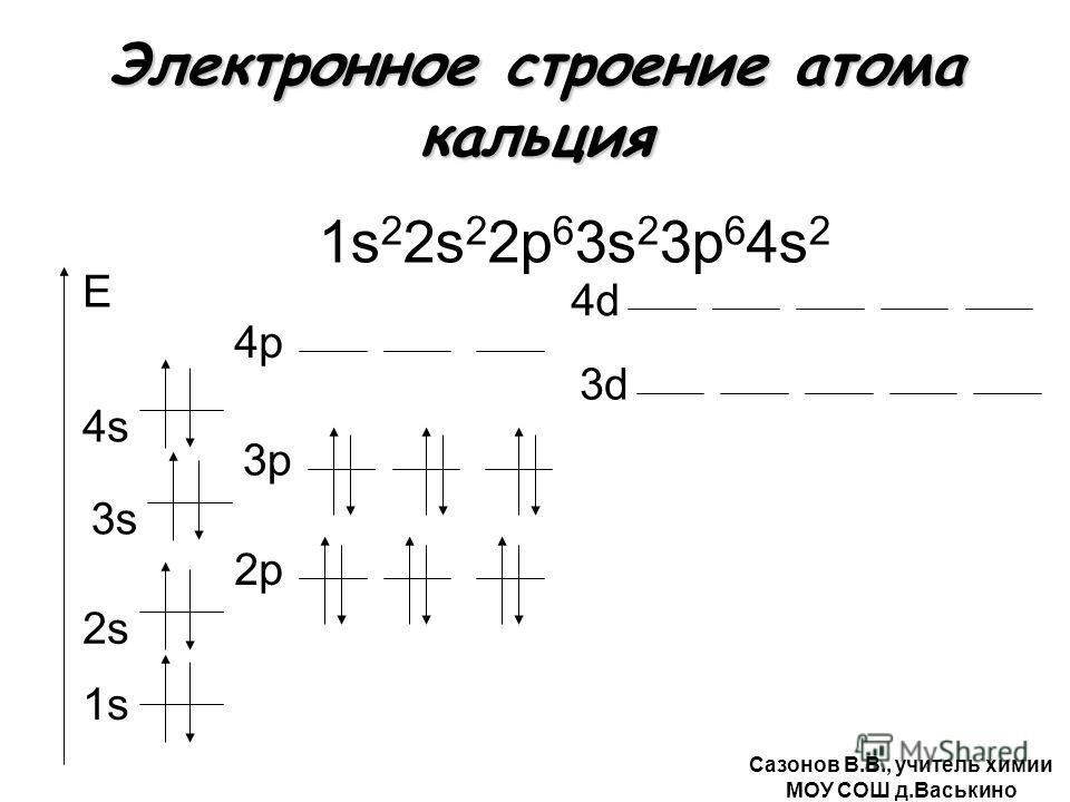 Электронное строение атома кальция 1s 2 2s 2 2р 6 3s 2 3р 6 4s 2 1s E 2s2s 2р 3s 3р3р 3d 4s4s 4р 4d4d Сазонов В.В., учитель химии МОУ СОШ д.Васькино