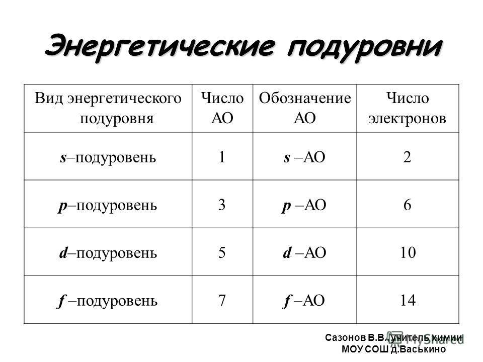 Энергетические подуровни Вид энергетического подуровня Число АО Обозначение АО Число электронов s–подуровень1s –АО2 p–подуровень3p –АО6 d–подуровень5d –АО10 f –подуровень7f –АО14 Сазонов В.В., учитель химии МОУ СОШ д.Васькино