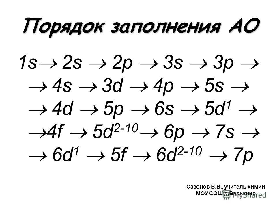 Порядок заполнения АО 1s 2s 2p 3s 3p 4s 3d 4p 5s 4d 5p 6s 5d 1 4f 5d 2-10 6p 7s 6d 1 5f 6d 2-10 7p Сазонов В.В., учитель химии МОУ СОШ д.Васькино