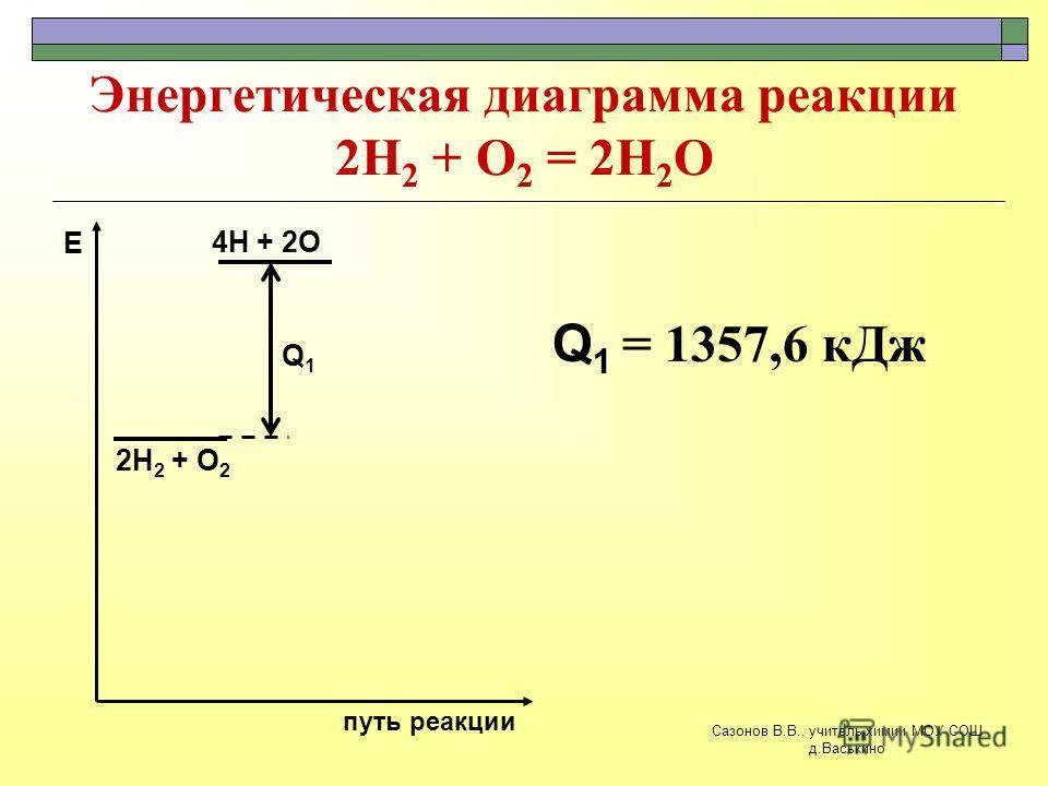 Энергетическая диаграмма реакции 2Н 2 + О 2 = 2Н 2 О 2Н 2 + О 2 путь реакции Е 4Н + 2О Q1Q1 Q 1 = 1357,6 кДж Сазонов В.В., учитель химии МОУ СОШ д.Васькино