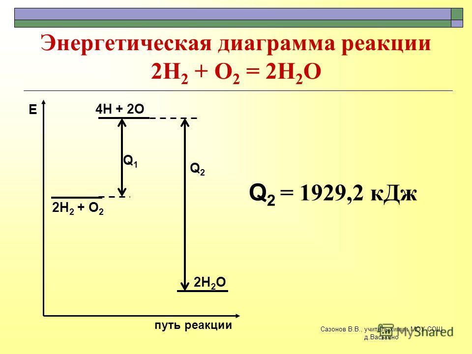 Энергетическая диаграмма реакции 2Н 2 + О 2 = 2Н 2 О 2Н 2 + О 2 путь реакции Е 4Н + 2О 2Н 2 О Q1Q1 Q 2 = 1929,2 кДж Q2Q2 Сазонов В.В., учитель химии МОУ СОШ д.Васькино