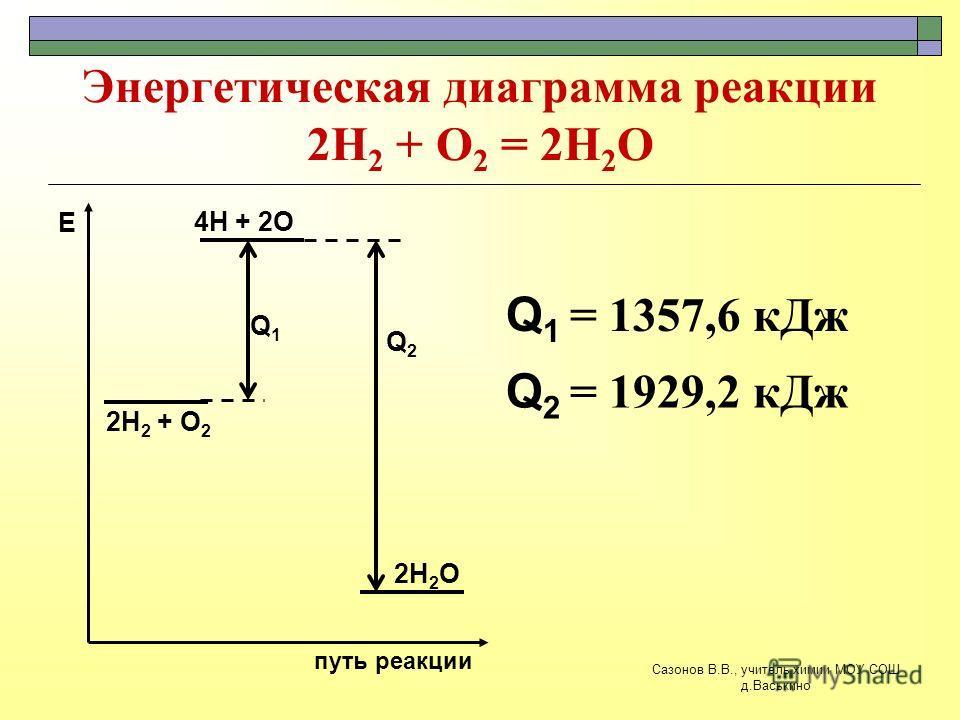 Энергетическая диаграмма реакции 2Н 2 + О 2 = 2Н 2 О 2Н 2 + О 2 путь реакции Е 4Н + 2О 2Н 2 О Q1Q1 Q 2 = 1929,2 кДж Q2Q2 Q 1 = 1357,6 кДж Сазонов В.В., учитель химии МОУ СОШ д.Васькино