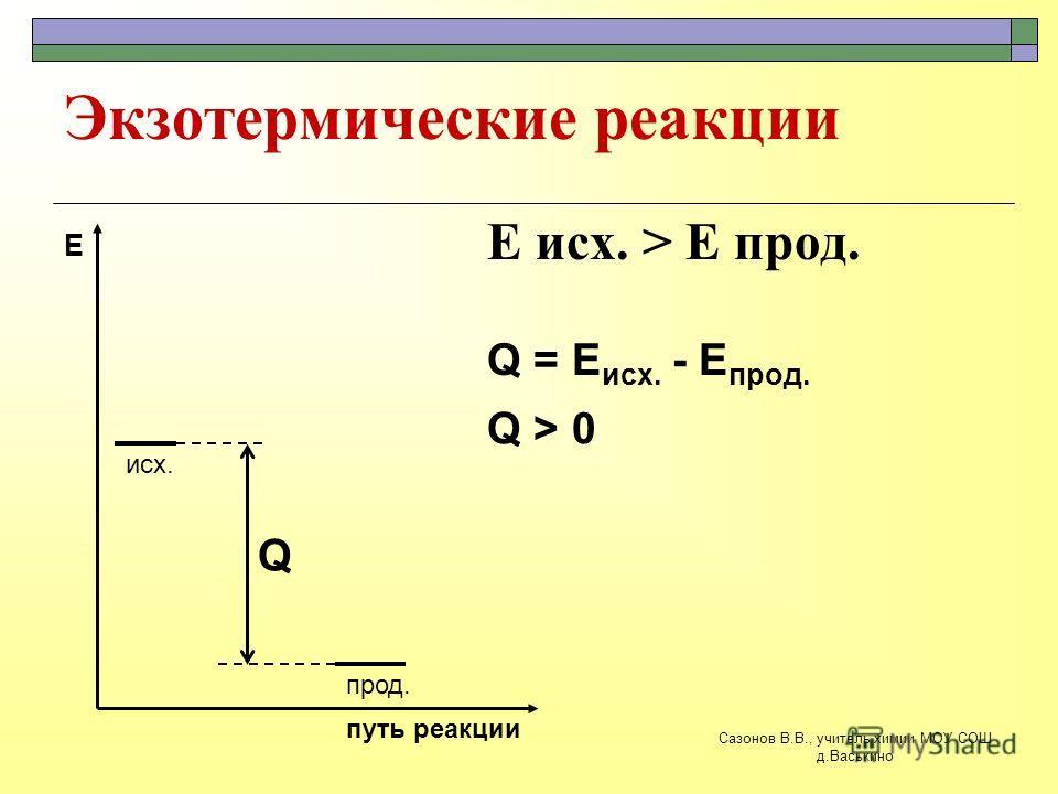 Экзотермические реакции E исх. > E прод. исх. прод. путь реакции Е Q Q = E исх. - E прод. Q > 0 Сазонов В.В., учитель химии МОУ СОШ д.Васькино