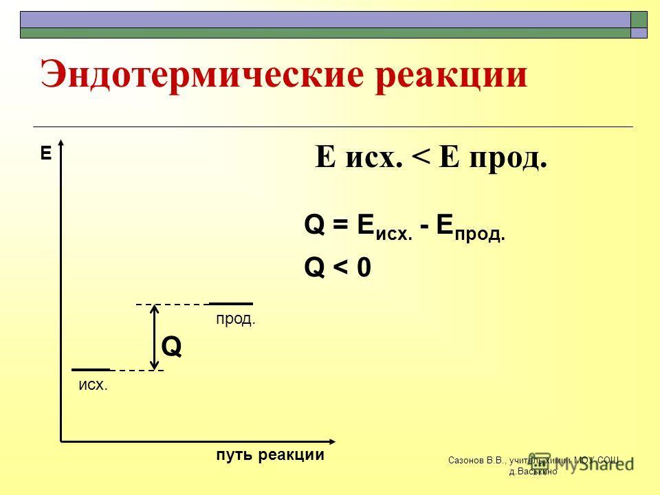 Эндотермические реакции E исх. < E прод. исх. прод. путь реакции Е Q Q = E исх. - E прод. Q < 0 Сазонов В.В., учитель химии МОУ СОШ д.Васькино