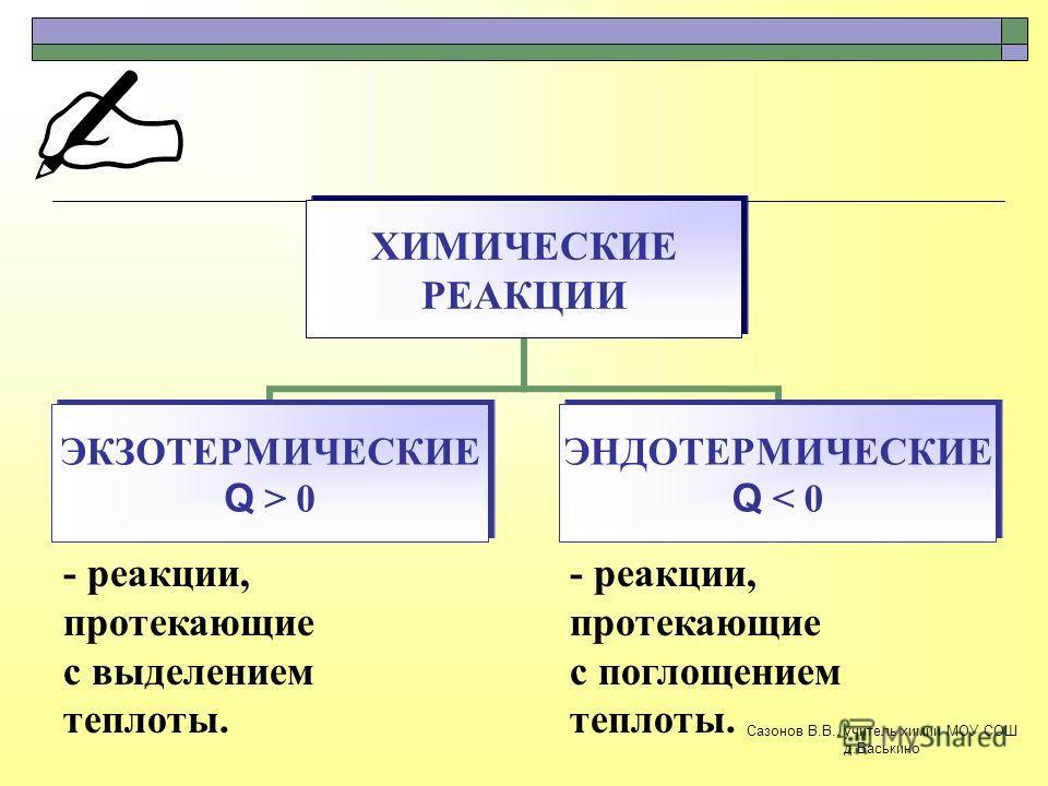 ХИМИЧЕСКИЕ РЕАКЦИИ ЭКЗОТЕРМИЧЕСКИЕ Q > 0 ЭНДОТЕРМИЧЕСКИЕ Q < 0 - реакции, протекающие с выделением теплоты. - реакции, протекающие с поглощением теплоты. Сазонов В.В., учитель химии МОУ СОШ д.Васькино