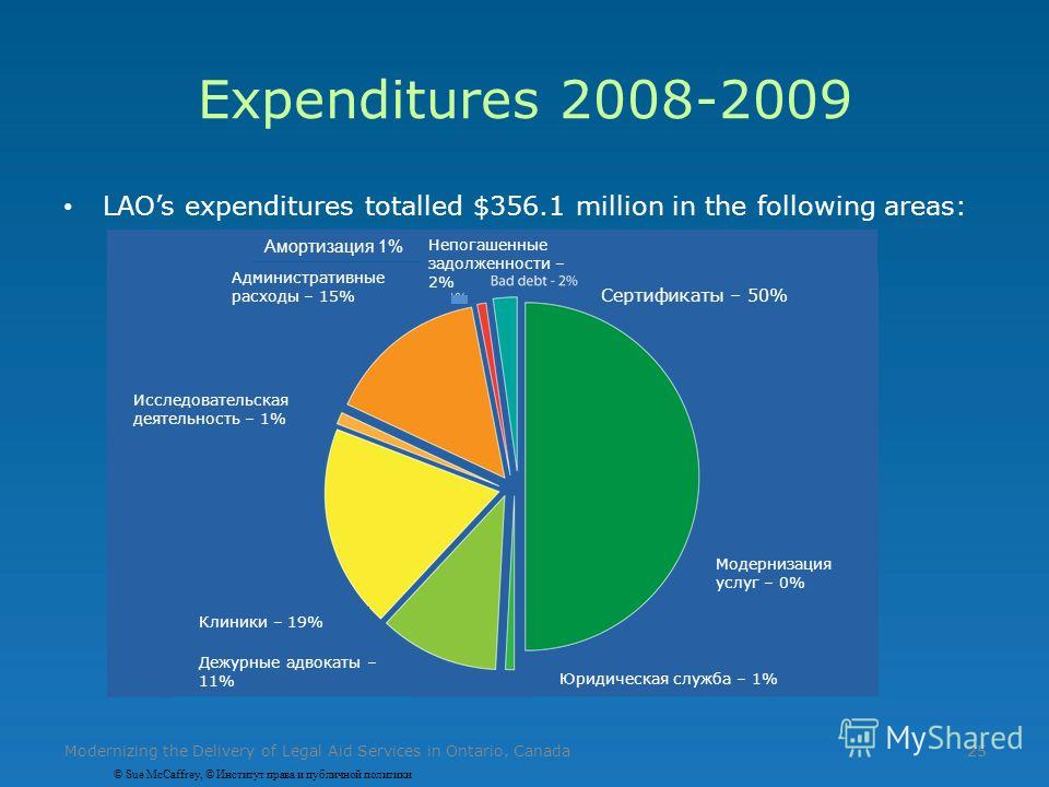25 Expenditures 2008-2009 LAOs expenditures totalled $356.1 million in the following areas: Modernizing the Delivery of Legal Aid Services in Ontario, Canada25 Административные расходы – 15% Сертификаты – 50% Клиники – 19% Дежурные адвокаты – 11% Юри