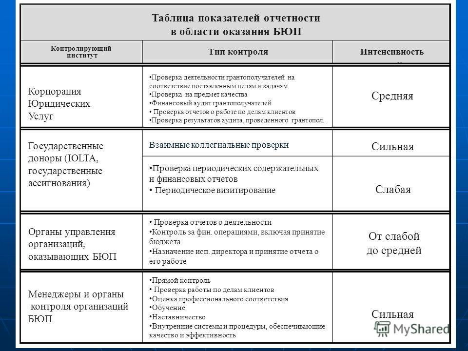 16 Таблица показателей отчетности в области оказания БЮП Контролирующий институт Тип контроляИнтенсивность Корпорация Юридических Услуг Государственные доноры (IOLTA, государственные ассигнования) Органы управления организаций, оказывающих БЮП Менедж