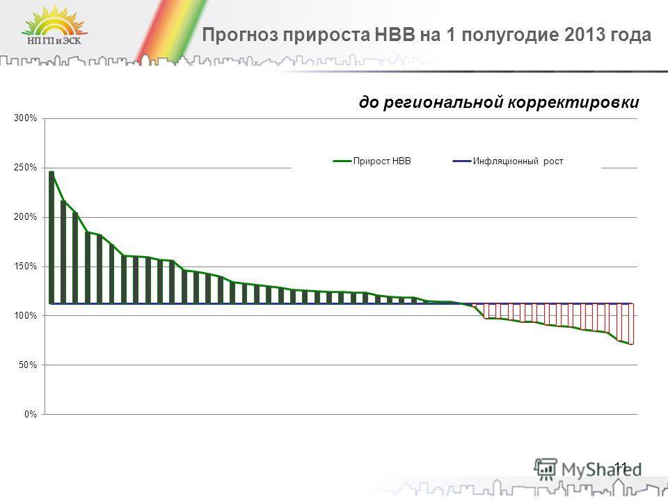 Прогноз прироста НВВ на 1 полугодие 2013 года 11