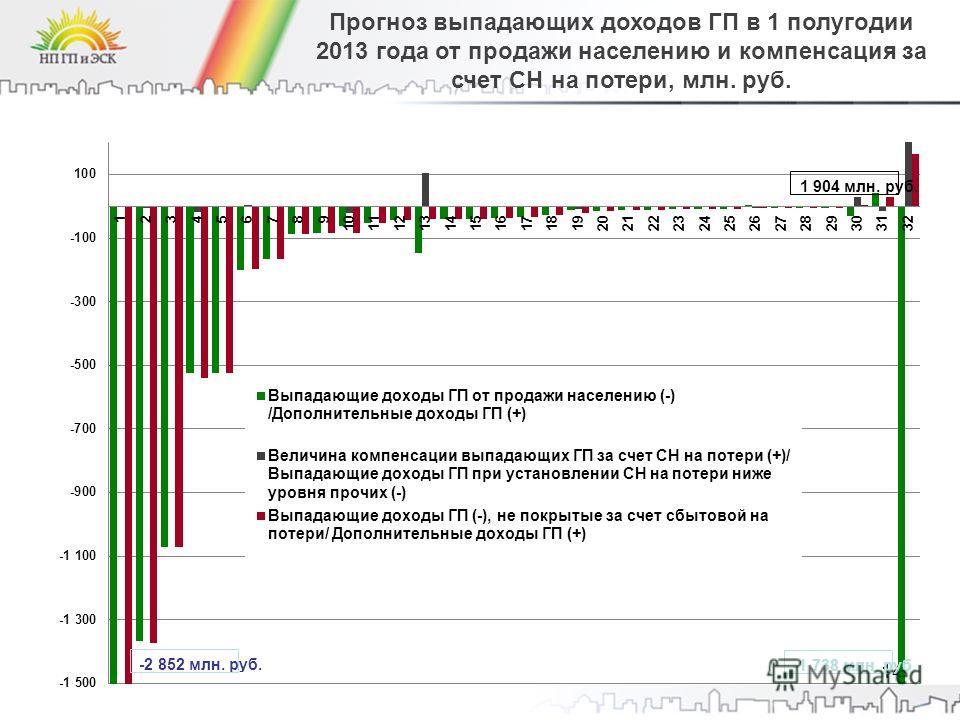 14 Прогноз выпадающих доходов ГП в 1 полугодии 2013 года от продажи населению и компенсация за счет СН на потери, млн. руб.