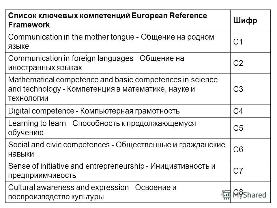 Список ключевых компетенций European Reference Framework Шифр Communication in the mother tongue - Общение на родном языке C1 Communication in foreign languages - Общение на иностранных языках C2 Mathematical competence and basic competences in scien