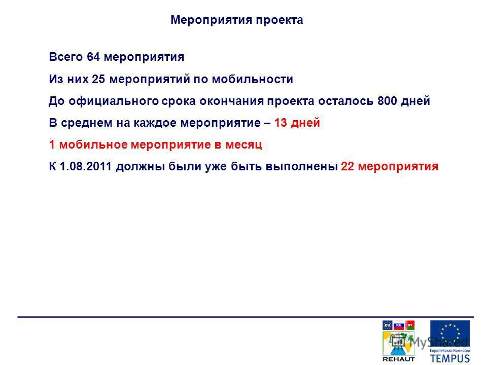 Мероприятия проекта Всего 64 мероприятия Из них 25 мероприятий по мобильности До официального срока окончания проекта осталось 800 дней В среднем на каждое мероприятие – 13 дней 1 мобильное мероприятие в месяц К 1.08.2011 должны были уже быть выполне