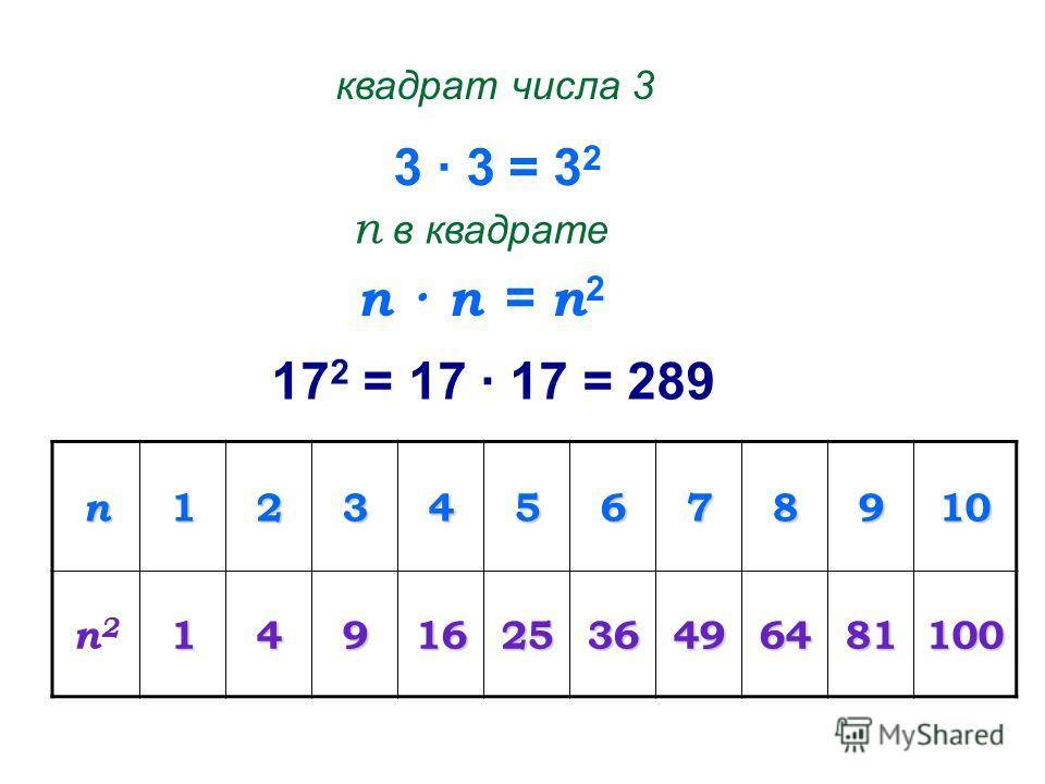 3 · 3 квадрат числа 3 = 3 2 п · п п в квадрате = п 2 17 2 = 17 · 17 = 289 п12345678910 п2п2149162536496481100