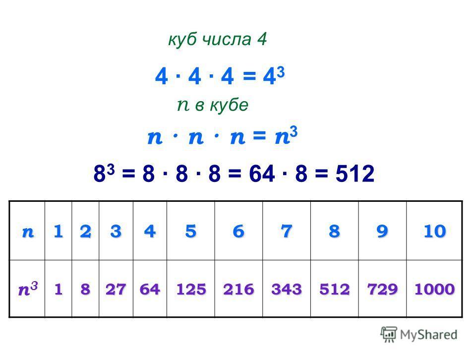 4 · 4 · 4 куб числа 4 = 4 3 п · п · п п в кубе = п 3 8 3 = 8 · 8 · 8 = 64 · 8 = 512 п12345678910 п3п31827641252163435127291000