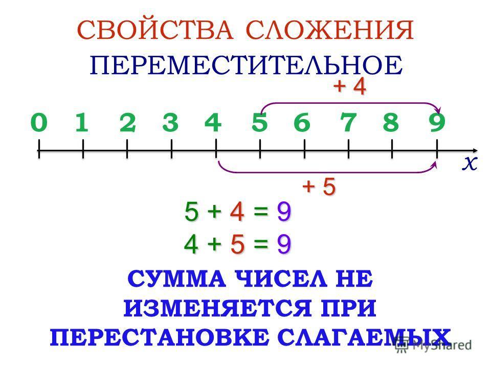 0123456789 + 5 5 + 4 = 9 4 + 5 = 9 СВОЙСТВА СЛОЖЕНИЯ ПЕРЕМЕСТИТЕЛЬНОЕ + 4 х СУММА ЧИСЕЛ НЕ ИЗМЕНЯЕТСЯ ПРИ ПЕРЕСТАНОВКЕ СЛАГАЕМЫХ