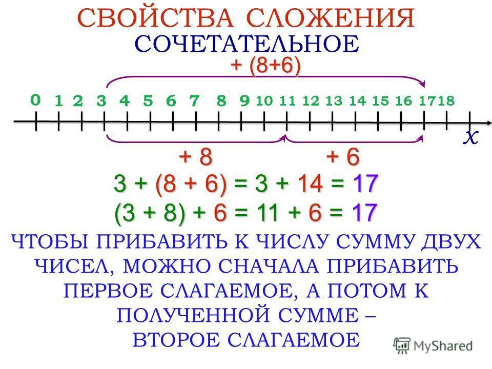 0 + 6 3 + (8 + 6) = 3 + 14 = 17 (3 + 8) + 6 = 11 + 6 = 17 СВОЙСТВА СЛОЖЕНИЯ СОЧЕТАТЕЛЬНОЕ + (8+6) х ЧТОБЫ ПРИБАВИТЬ К ЧИСЛУ СУММУ ДВУХ ЧИСЕЛ, МОЖНО СНАЧАЛА ПРИБАВИТЬ ПЕРВОЕ СЛАГАЕМОЕ, А ПОТОМ К ПОЛУЧЕННОЙ СУММЕ – ВТОРОЕ СЛАГАЕМОЕ 12876543 1210 9 1113