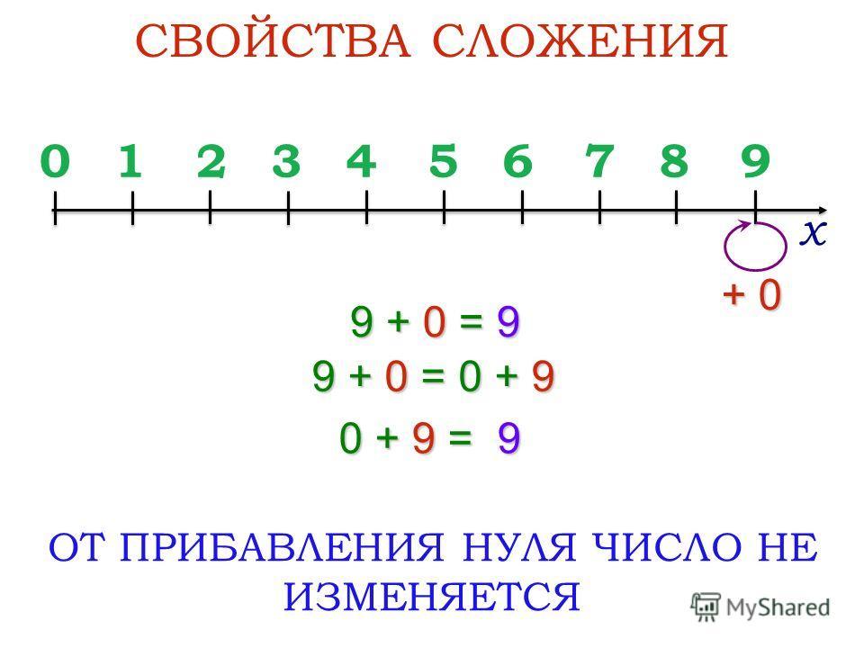 9 + 0 = 9 СВОЙСТВА СЛОЖЕНИЯ ОТ ПРИБАВЛЕНИЯ НУЛЯ ЧИСЛО НЕ ИЗМЕНЯЕТСЯ 0123456789 х 9 + 0 = 0 + 9 0 + 9 = 9 + 0
