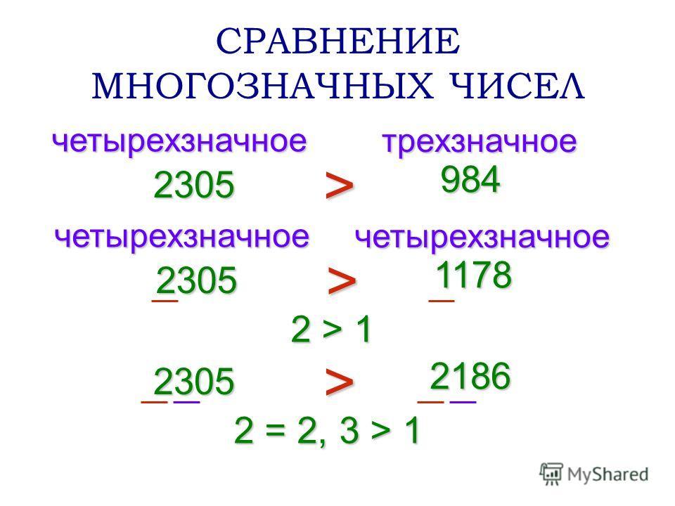 СРАВНЕНИЕ МНОГОЗНАЧНЫХ ЧИСЕЛ 2305 984 > четырехзначное трехзначное 2305 1178 > четырехзначное четырехзначное 2 > 1 2305 2186 > 2 = 2, 3 > 1