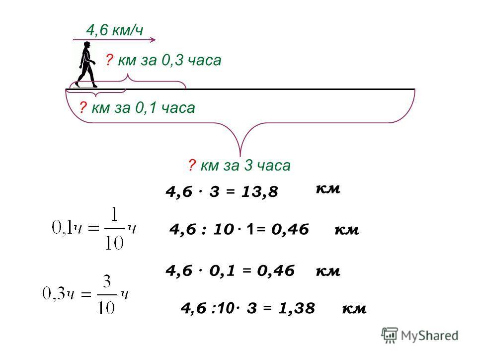 4,6 · 3 = 13,8 4,6 км/ч ? км за 3 часа ? км за 0,1 часа ? км за 0,3 часа км 4,6 : 10 · 1 = 0,46км 4, 6 :10 · 3 = 1,38 км4,6 · 0,1 = 0,46 км
