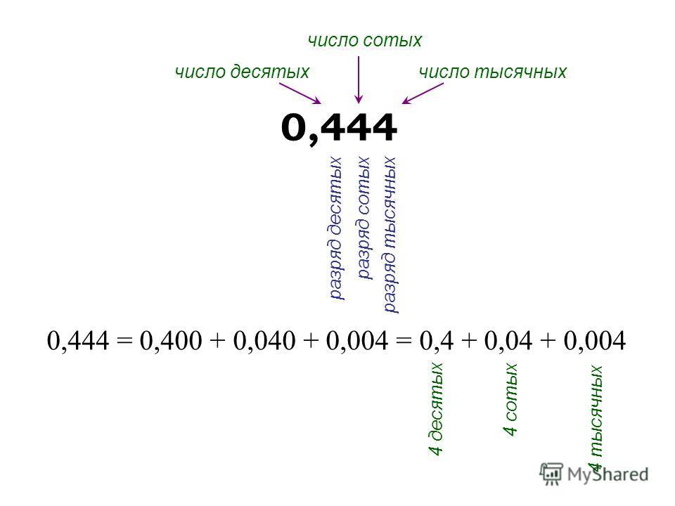 0,444 = 0,400 + 0,040 + 0,004 = 0,4 + 0,04 + 0,004 0,444 4 десятых 4 сотых 4 тысячных число десятых число сотых число тысячных разряд десятых разряд сотых разряд тысячных