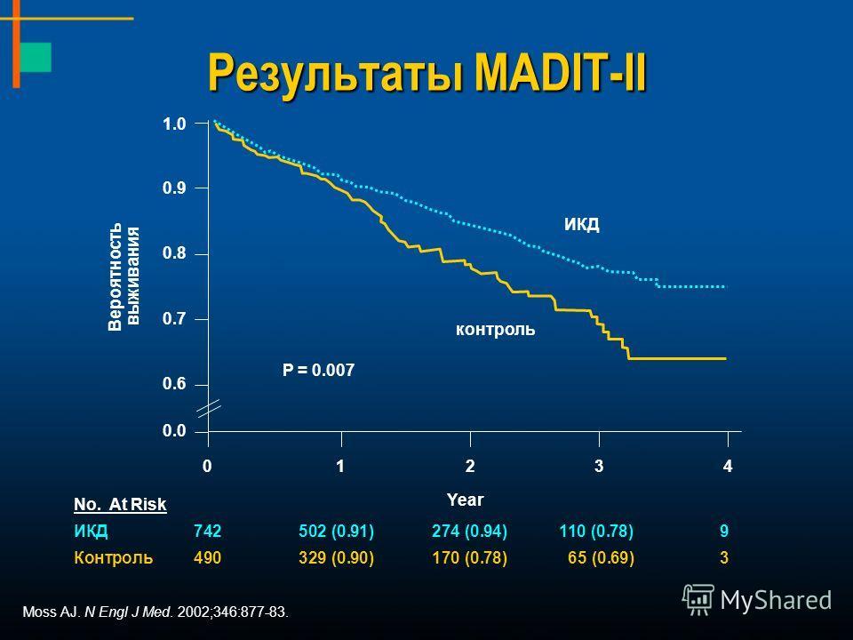 Результаты MADIT-II Moss AJ. N Engl J Med. 2002;346:877-83. ИКД контроль P = 0.007 1.0 0.9 0.8 0.7 0.6 0.0 Вероятность выживания 01234 Year No. At Risk ИКД742502 (0.91)274 (0.94)110 (0.78)9 Контроль490329 (0.90)170 (0.78) 65 (0.69)3