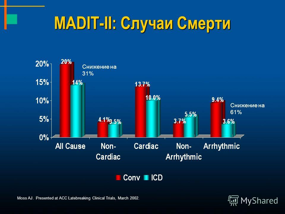 MADIT-II: Случаи Смерти Moss AJ. Presented at ACC Latebreaking Clinical Trials, March 2002. Снижение на 61% Снижение на 31%