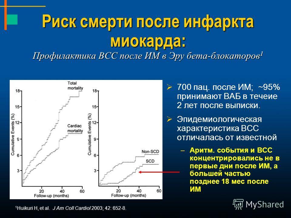 700 пац. после ИМ; ~95% принимают ВАБ в течеие 2 лет после выписки. Эпидемиологическая характеристика ВСС отличалась от известной –Аритм. события и ВСС концентрировались не в первые дни после ИМ, а большей частью позднее 18 мес после ИМ Риск смерти п