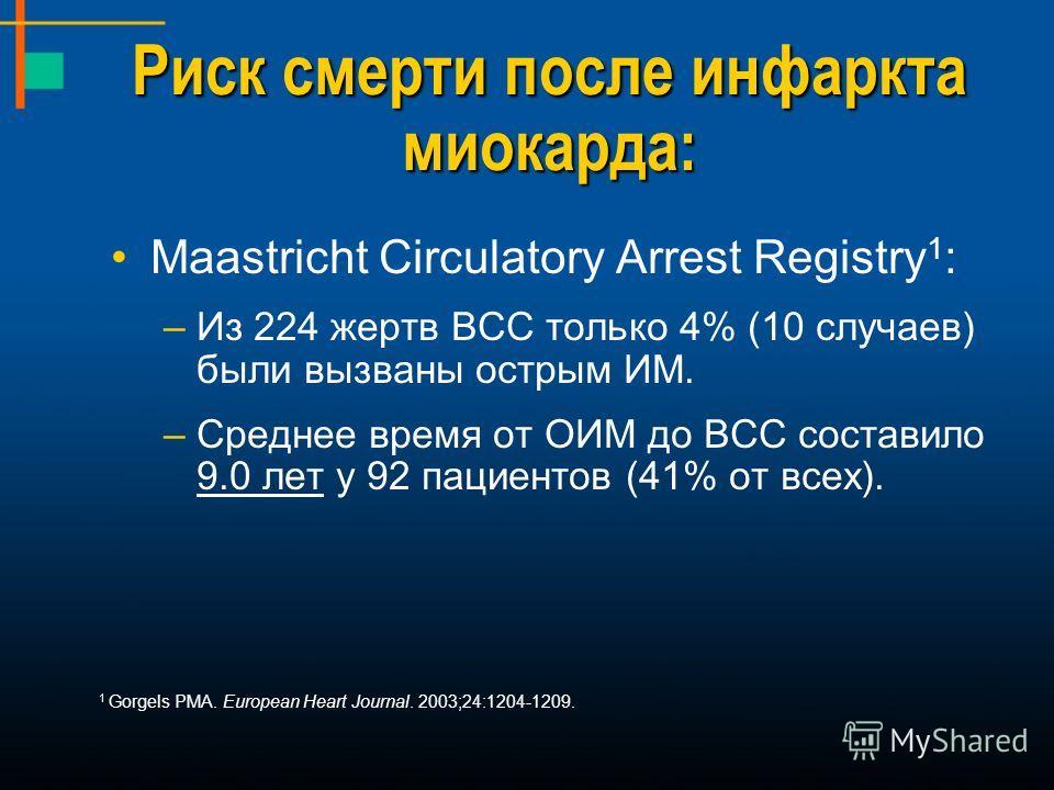 Риск смерти после инфаркта миокарда: Maastricht Circulatory Arrest Registry 1 : –Из 224 жертв ВСС только 4% (10 случаев) были вызваны острым ИМ. –Среднее время от ОИМ до ВСС составило 9.0 лет у 92 пациентов (41% от всех). 1 Gorgels PMA. European Hear