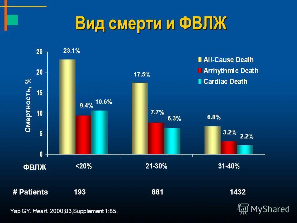 Вид смерти и ФВЛЖ Yap GY. Heart. 2000;83,Supplement 1:85. ФВЛЖ Смертность, % 23.1% 17.5% 6.8% 9.4% 7.7% 3.2% 10.6% 6.3% 2.2% # Patients1938811432