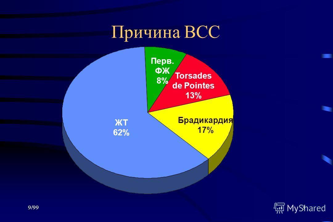 9/993 Причина ВСС ЖТ 62% Брадикардия 17% Torsades de Pointes 13% Перв. ФЖ 8%