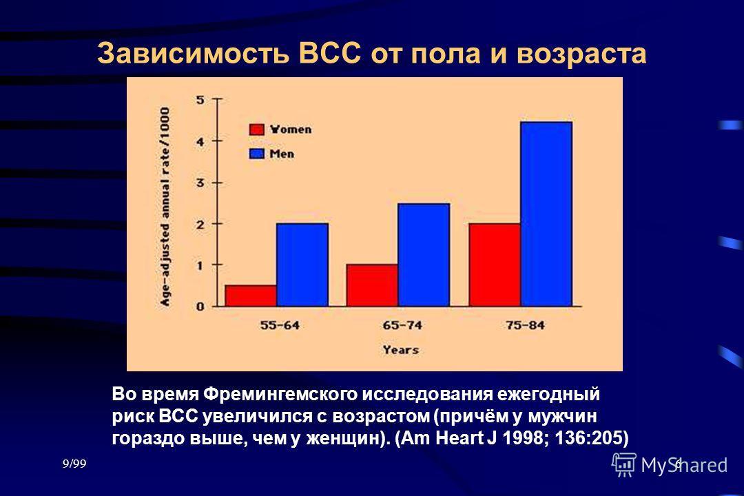 9/996 Зависимость ВСС от пола и возраста Во время Фремингемского исследования ежегодный риск ВСС увеличился с возрастом (причём у мужчин гораздо выше, чем у женщин). (Am Heart J 1998; 136:205)