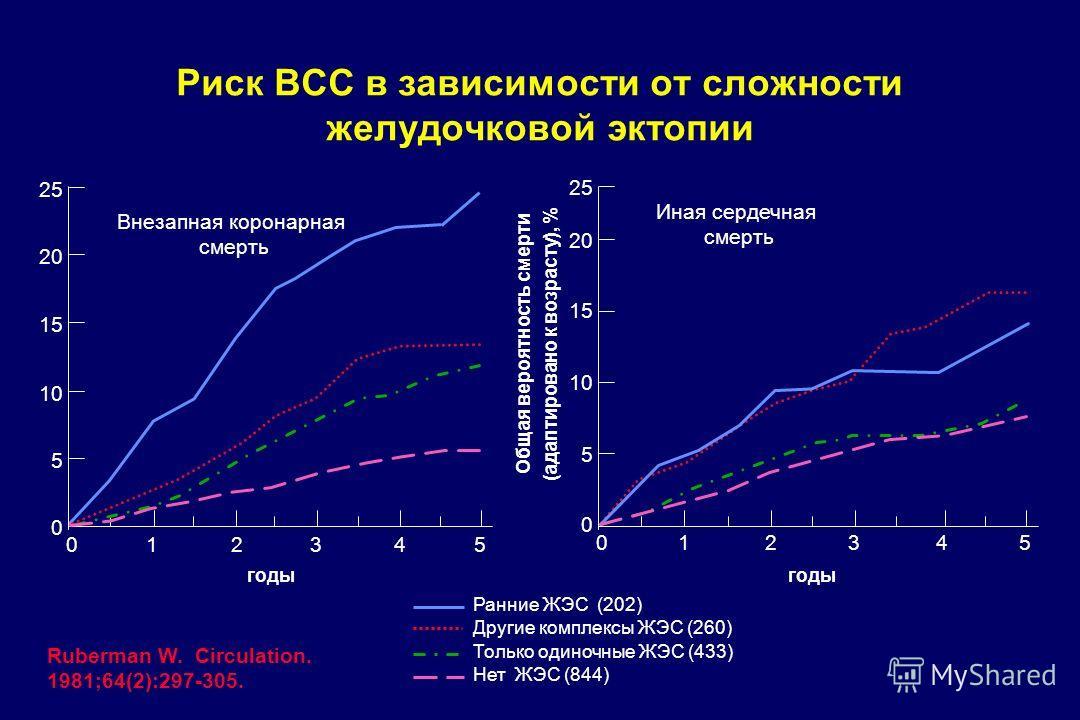 годы Риск ВСС в зависимости от сложности желудочковой эктопии Ruberman W. Circulation. 1981;64(2):297-305. годы 25 20 15 10 5 0 012345 Внезапная коронарная смерть 20 15 10 5 0 012345 Иная сердечная смерть Ранние ЖЭС (202) Другие комплексы ЖЭС (260) Т