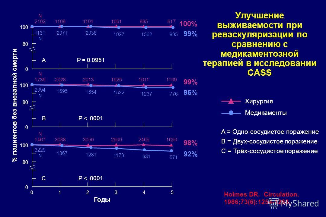 Улучшение выживаемости при реваскуляризации по сравнению с медикаментозной терапией в исследовании CASS N 2102 110911011061895617 1131 N 20712038 19271562995 100 80 0 AP = 0.0951 100% 99% N 1739 20282013192516111109 2094 N 1695 1654 1532 1237776 100