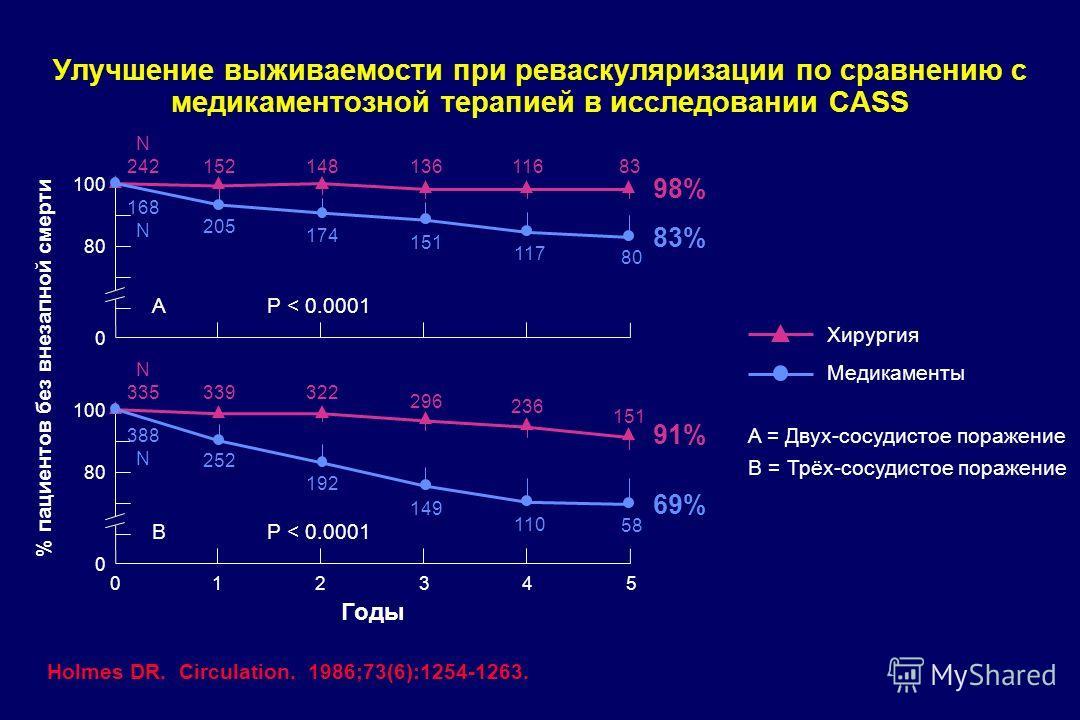Улучшение выживаемости при реваскуляризации по сравнению с медикаментозной терапией в исследовании CASS Хирургия Медикаменты A = Двух-сосудистое поражение B = Трёх-сосудистое поражение N 242 15214813611683 168 N 205 174 151 117 80 100 80 0 AP < 0.000