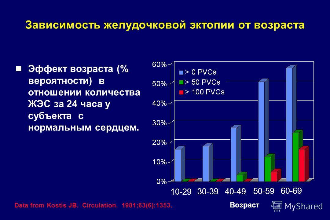 Зависимость желудочковой эктопии от возраста Эффект возраста (% вероятности) в отношении количества ЖЭС за 24 часа у субъекта с нормальным сердцем. 10-29 30-39 40-49 50-59 60-69 Data from Kostis JB. Circulation. 1981;63(6):1353. Возраст