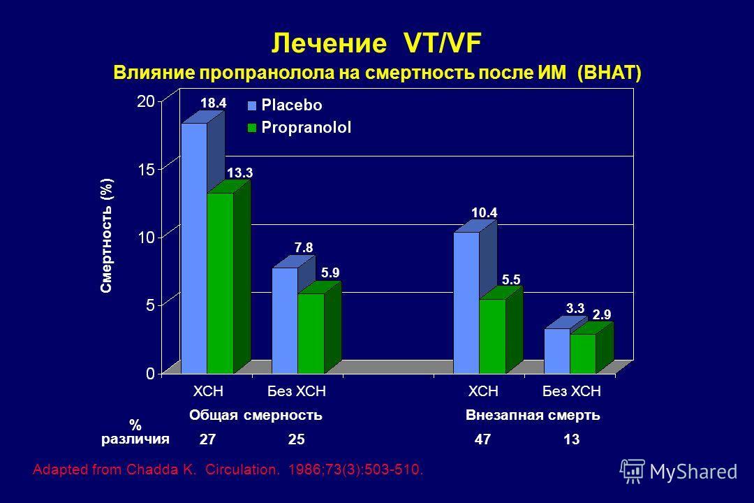 Лечение VT/VF Влияние пропранолола на смертность после ИМ (BHAT) Adapted from Chadda K. Circulation. 1986;73(3):503-510. ХСНБез ХСНХСНБез ХСН Общая смерностьВнезапная смерть % различия 27254713 Смертность (%) 18.4 13.3 7.8 5.9 10.4 5.5 3.3 2.9