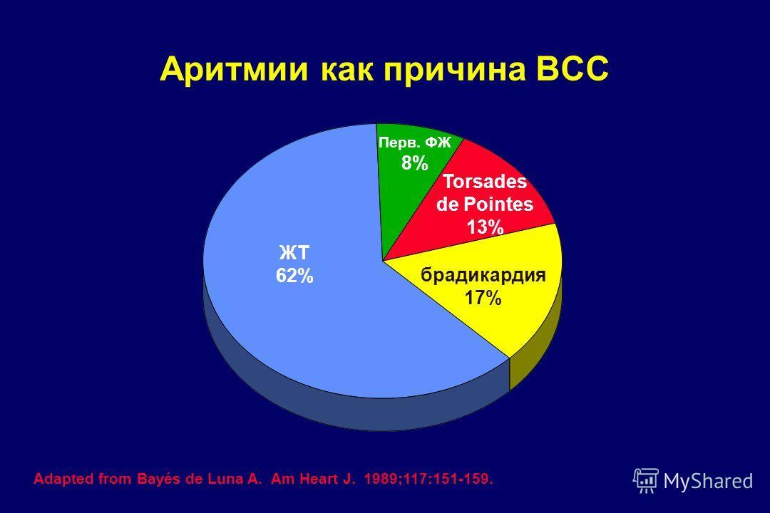 Аритмии как причина ВСС ЖТ 62% брадикардия 17% Torsades de Pointes 13% Перв. ФЖ 8% Adapted from Bayés de Luna A. Am Heart J. 1989;117:151-159.