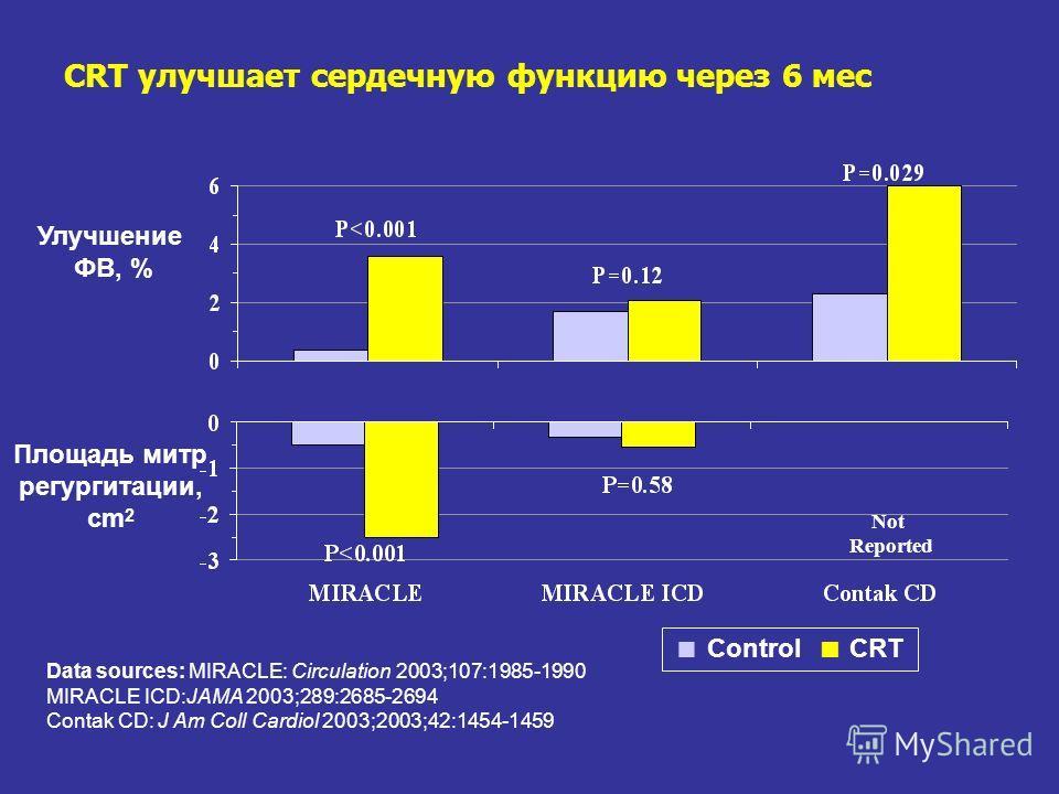 CRT улучшает сердечную функцию через 6 мес Улучшение ФВ, % Data sources: MIRACLE: Circulation 2003;107:1985-1990 MIRACLE ICD:JAMA 2003;289:2685-2694 Contak CD: J Am Coll Cardiol 2003;2003;42:1454-1459 Control CRT Площадь митр регургитации, cm 2 Not R