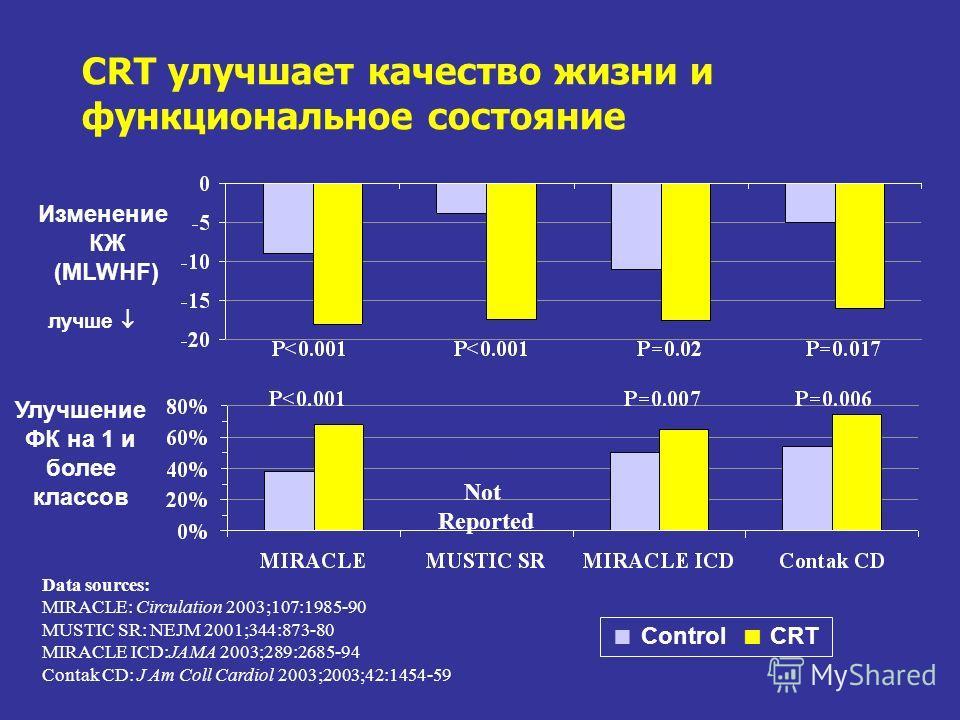CRT улучшает качество жизни и функциональное состояние Изменение КЖ (MLWHF) Data sources: MIRACLE: Circulation 2003;107:1985-90 MUSTIC SR: NEJM 2001;344:873-80 MIRACLE ICD:JAMA 2003;289:2685-94 Contak CD: J Am Coll Cardiol 2003;2003;42:1454-59 Contro