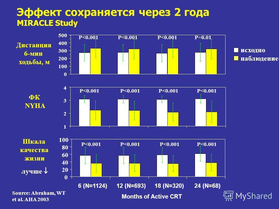 Эффект сохраняется через 2 года MIRACLE Study 0 100 200 300 400 500 Дистанция 6-мин ходьбы, м 1 2 3 4 0 20 40 60 80 100 6 (N=1124)12 (N=693)18 (N=320)24 (N=68) Months of Active CRT ФК NYHA Шкала качества жизни лучше исходно наблюдение P