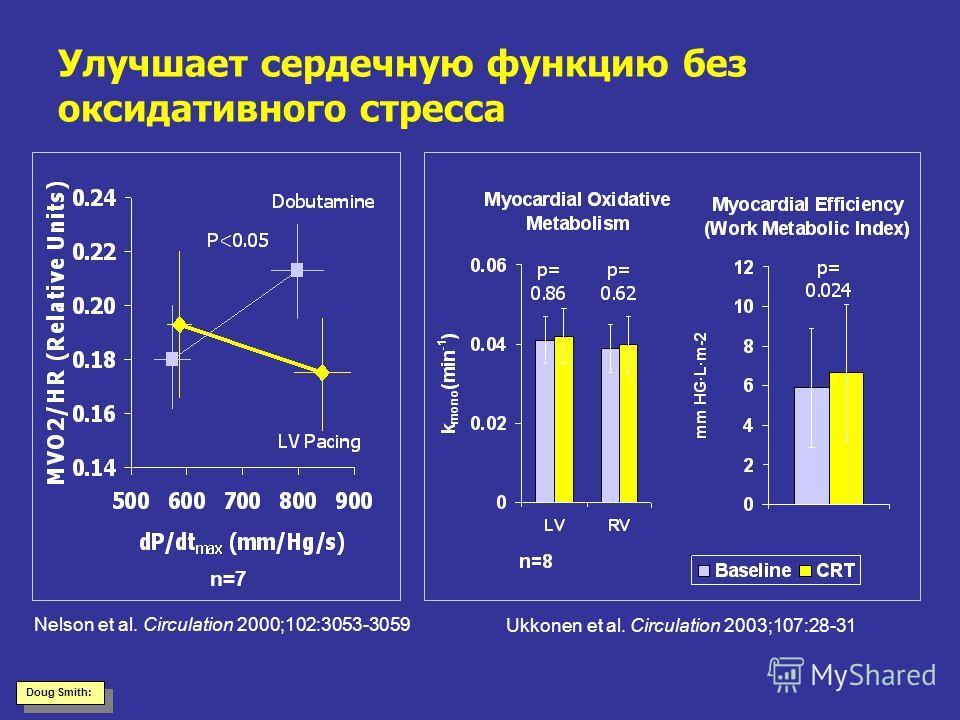 Улучшает сердечную функцию без оксидативного стресса Nelson et al. Circulation 2000;102:3053-3059 Ukkonen et al. Circulation 2003;107:28-31 n=7 Doug Smith: