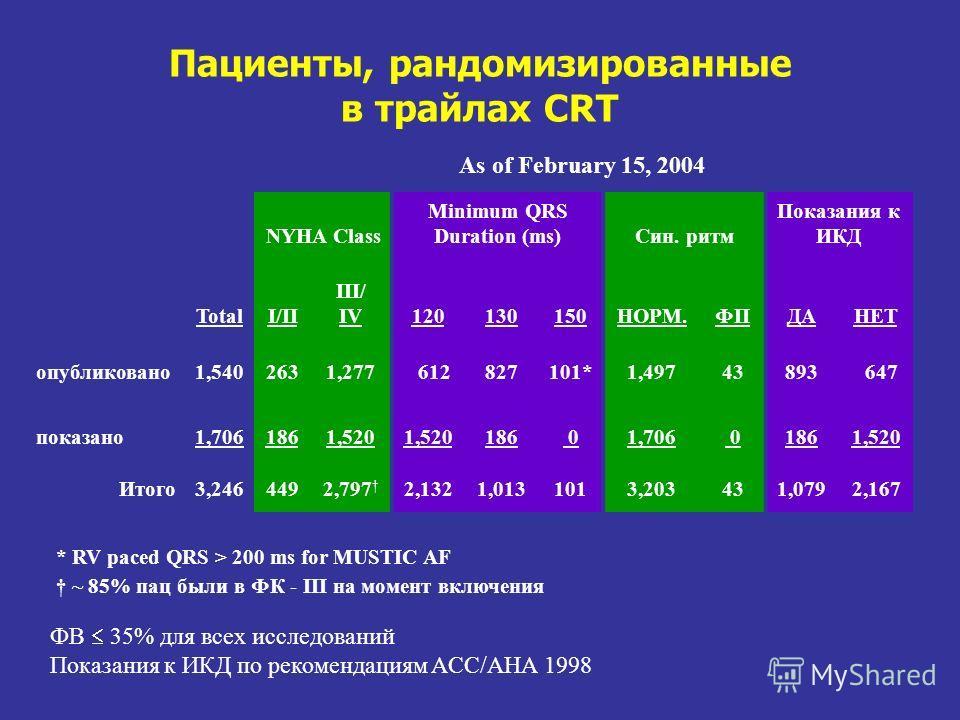 Пациенты, рандомизированные в трайлах CRT NYHA Class Minimum QRS Duration (ms)Син. ритм Показания к ИКД TotalI/II III/ IV120130150НОРМ.ФПДАНЕТ опубликовано1,5402631,277 612827101*1,49743893 647 показано1,7061861,520 186 01,706 01861,520 Итого3,246449