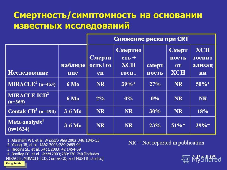 Смертность/симптомность на основании известных исследований Снижение риска при CRT Исследование наблюде ние Смертн ость+го сп Смертно сть + ХСН госп.. смерт ность Смерт ность от ХСН ХСН госпит ализац ии MIRACLE 1 (n=453) 6 MoNR39%*27%NR50%* MIRACLE I