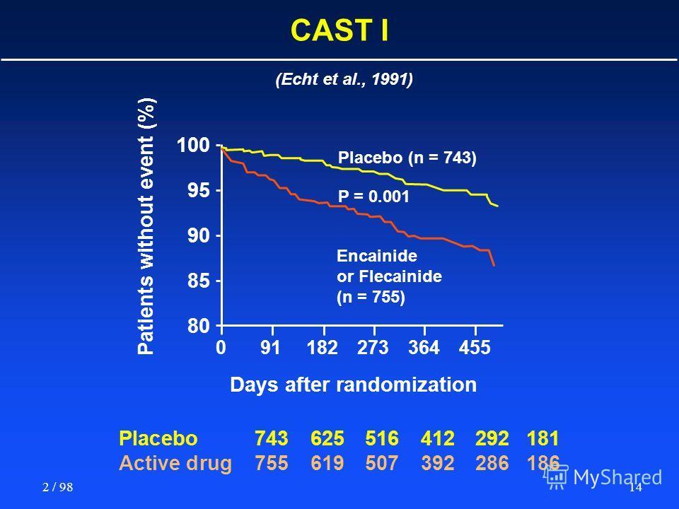 142 / 98 (Echt et al., 1991) CAST I 100 95 90 85 80 Placebo (n = 743) P = 0.001 Encainide or Flecainide (n = 755) Days after randomization 091182273364455 Placebo743625516412292181 Active drug755619507392286186 Patients without event (%)