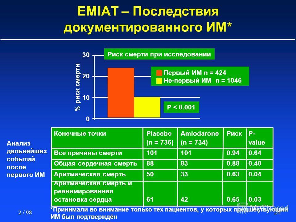 242 / 98 EMIAT – Последствия документированного ИМ* % риск смерти P < 0.001 30 20 10 0 Риск смерти при исследовании Первый ИМ n = 424 Не-первый ИМ n = 1046 Конечные точкиPlaceboAmiodaroneРиск P- (n = 736)(n = 734)value Все причины смерти1011010.940.6