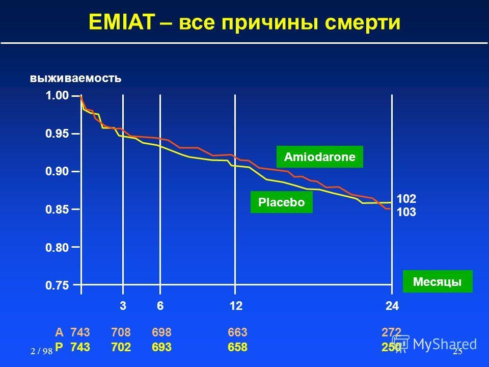 252 / 98 EMIAT – все причины смерти 1.00 0.95 0.90 0.85 0.80 0.75 102 выживаемость Amiodarone Месяцы A743708698 663272 P743702693 658250 361224 103 Placebo