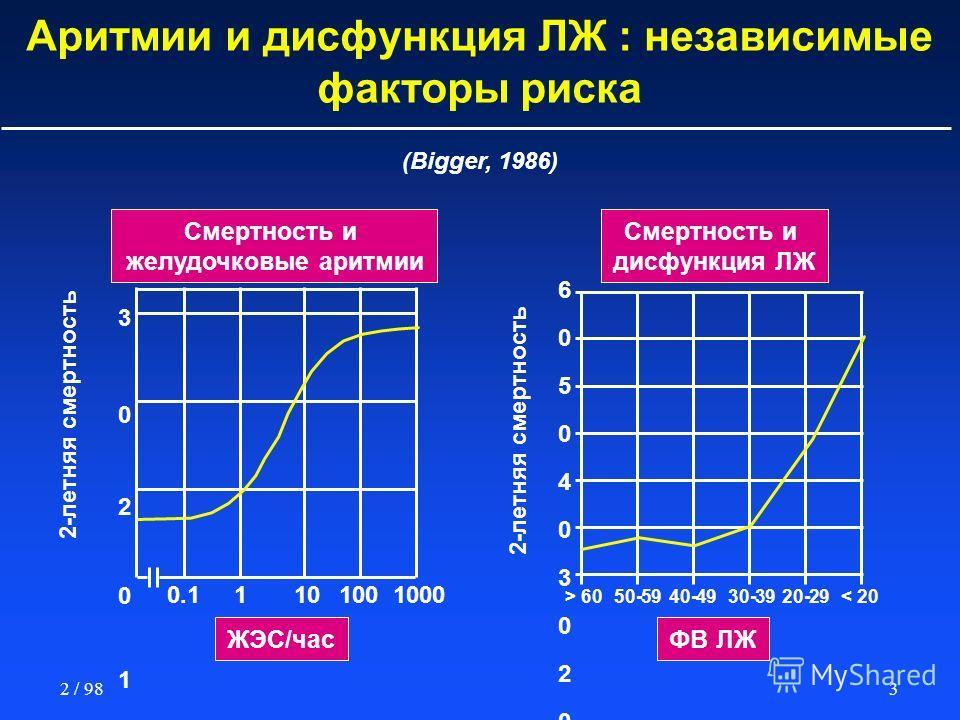 32 / 98 Аритмии и дисфункция ЛЖ : независимые факторы риска Смертность и желудочковые аритмии (Bigger, 1986) Смертность и дисфункция ЛЖ ФВ ЛЖЖЭС/час 2-летняя смертность 30201003020100 0.11101001000 60504030201006050403020100 > 6050-5940-4930-3920-29<